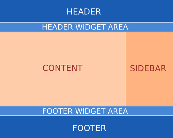 Examples of add widget areas to WordPress
