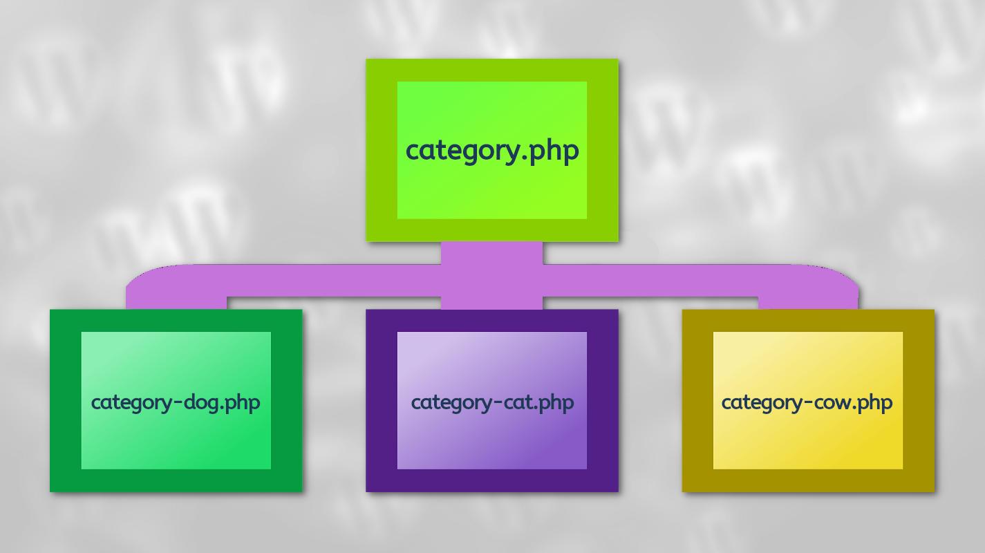 WordPress custom category page hierarchy