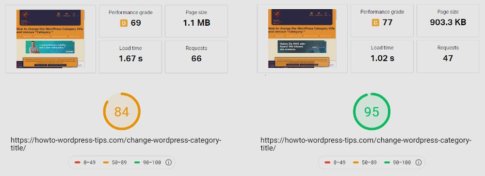 Speed up WordPress websites - Final result